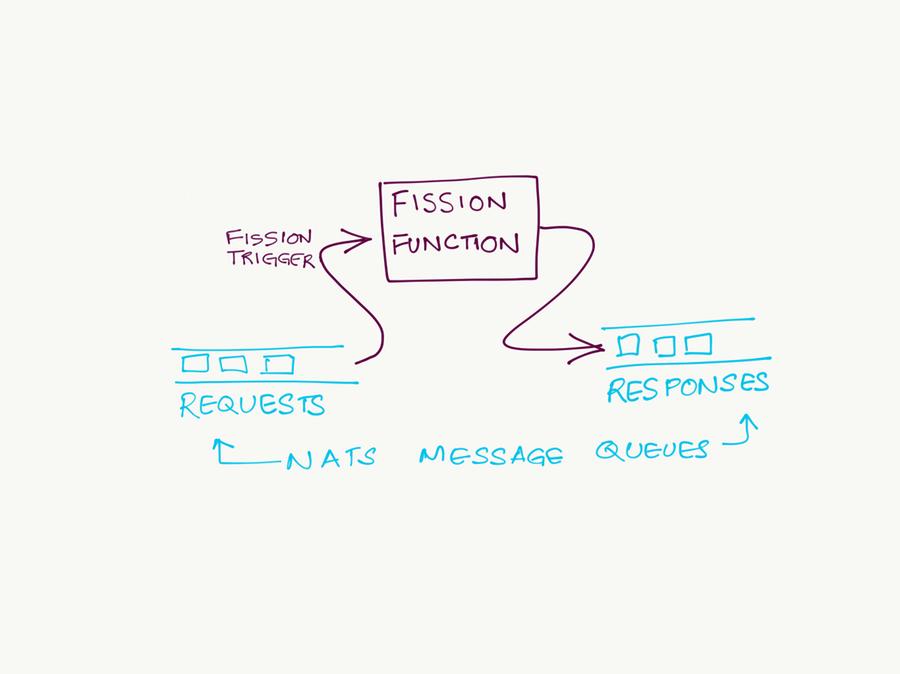 Fission: An open source, Kubernetes-native Serverless Framework