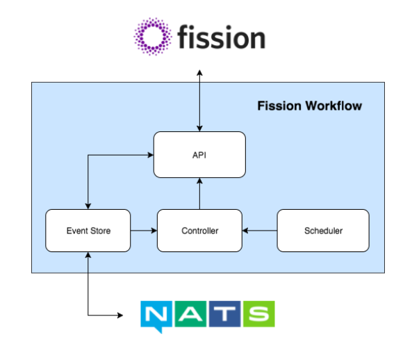 Fission: An open source, Kubernetes-native Serverless
